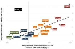 Change in % of GDP between 1996 and 2008